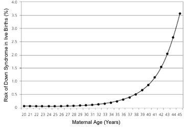 Génétique - DOWNsyndromeNIPT.info